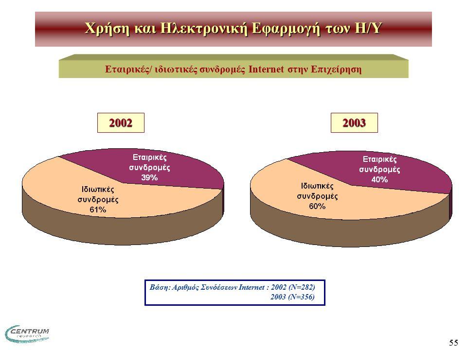 55 Χρήση και Ηλεκτρονική Εφαρμογή των H/Y Εταιρικές/ ιδιωτικές συνδρομές Internet στην Επιχείρηση Βάση: Αριθμός Συνδέσεων Internet : 2002 (Ν=282) 2003 (Ν=356) 20022003