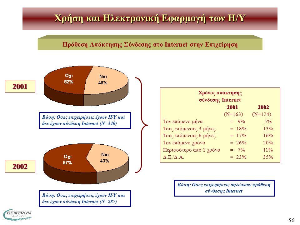 56 Χρήση και Ηλεκτρονική Εφαρμογή των H/Y Πρόθεση Απόκτησης Σύνδεσης στο Internet στην Επιχείρηση Χρόνος απόκτησης σύνδεσης Internet 2001 2002 (Ν=163) (Ν=124) Τον επόμενο μήνα=9% 5% Τους επόμενους 3 μήνες=18%13% Τους επόμενους 6 μήνες=17%16% Τον επόμενο χρόνο=26%20% Περισσότερο από 1 χρόνο=7%11% Δ.Ξ./Δ.Α.=23%35% Βάση: Οσες επιχειρήσεις δηλώνουν πρόθεση σύνδεσης Internet 2001 2002 Βάση: Οσες επιχειρήσεις έχουν Η/Υ και δεν έχουν σύνδεση Internet (Ν=287) Βάση: Οσες επιχειρήσεις έχουν Η/Υ και δεν έχουν σύνδεση Internet (Ν=340)
