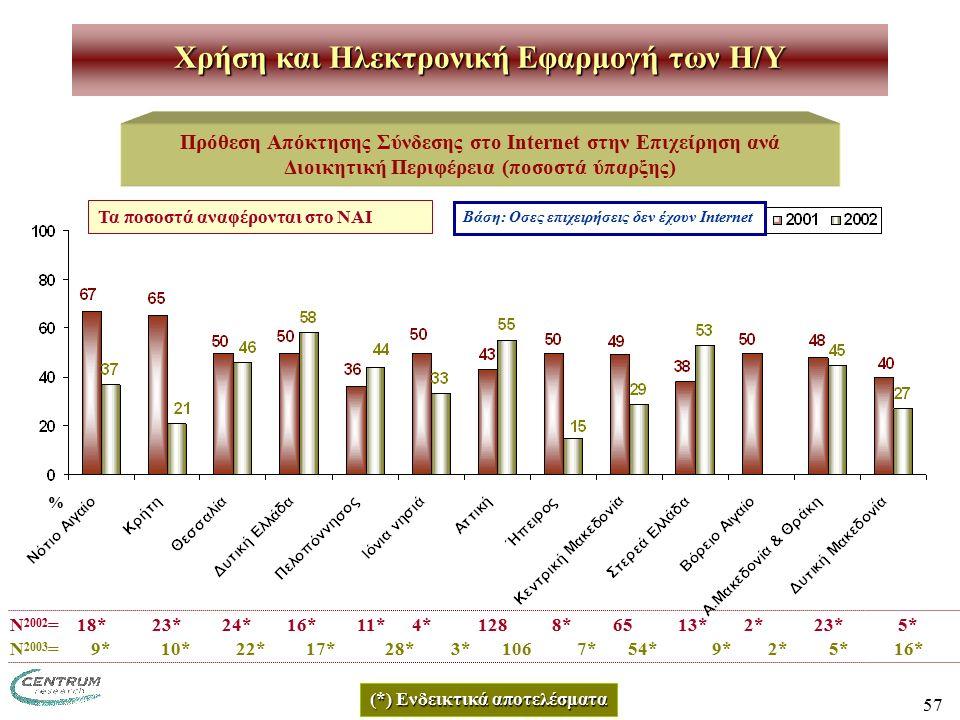 57 Χρήση και Ηλεκτρονική Εφαρμογή των H/Y Πρόθεση Απόκτησης Σύνδεσης στο Internet στην Επιχείρηση ανά Διοικητική Περιφέρεια (ποσοστά ύπαρξης) Ν 2002 = 18* 23* 24* 16* 11* 4* 128 8* 65 13* 2* 23* 5* Βάση: Οσες επιχειρήσεις δεν έχουν Internet (*) Ενδεικτικά αποτελέσματα Τα ποσοστά αναφέρονται στο ΝΑΙ % Ν 2003 = 9* 10* 22* 17* 28* 3* 106 7* 54* 9* 2* 5* 16*