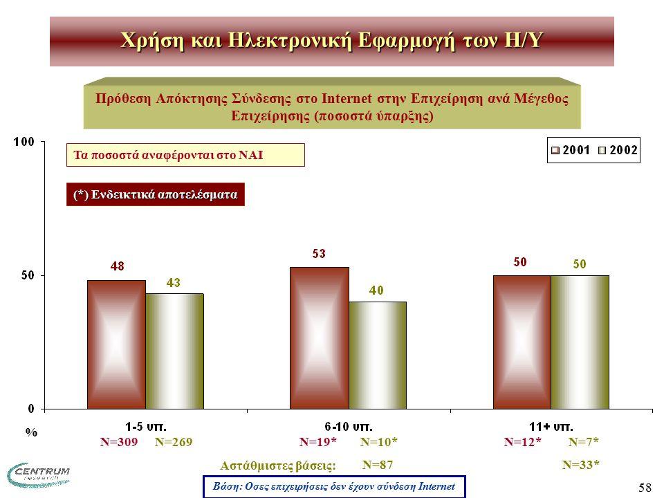 58 Χρήση και Ηλεκτρονική Εφαρμογή των H/Y Πρόθεση Απόκτησης Σύνδεσης στο Internet στην Επιχείρηση ανά Μέγεθος Επιχείρησης (ποσοστά ύπαρξης) Ν=309 Ν=19* Ν=12* (*) Ενδεικτικά αποτελέσματα Βάση: Οσες επιχειρήσεις δεν έχουν σύνδεση Internet Τα ποσοστά αναφέρονται στο ΝΑΙ % Ν=269 Ν=10* Ν=7* Αστάθμιστες βάσεις: Ν=87 Ν=33*