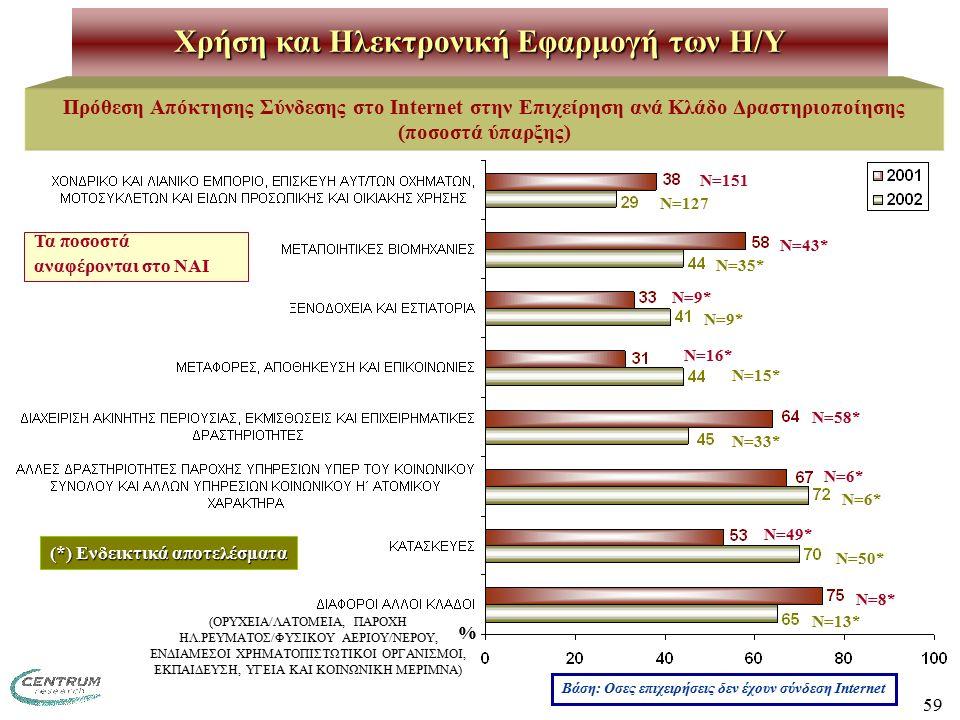59 Χρήση και Ηλεκτρονική Εφαρμογή των H/Y Πρόθεση Απόκτησης Σύνδεσης στο Internet στην Επιχείρηση ανά Κλάδο Δραστηριοποίησης (ποσοστά ύπαρξης) Ν=151 Ν