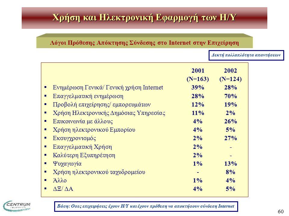 60 Χρήση και Ηλεκτρονική Εφαρμογή των H/Y Λόγοι Πρόθεσης Απόκτησης Σύνδεσης στο Internet στην Επιχείρηση Βάση: Οσες επιχειρήσεις έχουν Η/Υ και έχουν πρόθεση να αποκτήσουν σύνδεση Internet 20012002 (Ν=163)(Ν=124) 39%28%  Ενημέρωση Γενικά/ Γενική χρήση Internet39%28% 28%70%  Επαγγελματική ενημέρωση28%70% 12%19%  Προβολή επιχείρησης/ εμπορευμάτων12%19% 11%2%  Χρήση Ηλεκτρονικής Δημόσιας Υπηρεσίας11%2% 4%26%  Επικοινωνία με άλλους4%26% 4%5%  Χρήση ηλεκτρονικού Εμπορίου4%5% 2%27%  Εκσυγχρονισμός2%27% 2%-  Επαγγελματική Χρήση2%- 2%-  Καλύτερη Εξυπηρέτηση2%- 1%13%  Ψυχαγωγία1%13% 8%  Χρήση ηλεκτρονικού ταχυδρομείου -8% 1%4%  Άλλο1%4% 4%5%  ΔΞ/ ΔΑ4%5% Δεκτή πολλαπλότητα απαντήσεων