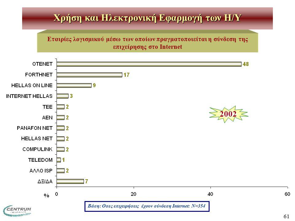 61 Χρήση και Ηλεκτρονική Εφαρμογή των H/Y Εταιρίες λογισμικού μέσω των οποίων πραγματοποιείται η σύνδεση της επιχείρησης στο Internet Βάση: Οσες επιχειρήσεις έχουν σύνδεση Internet: Ν=354 % 2002