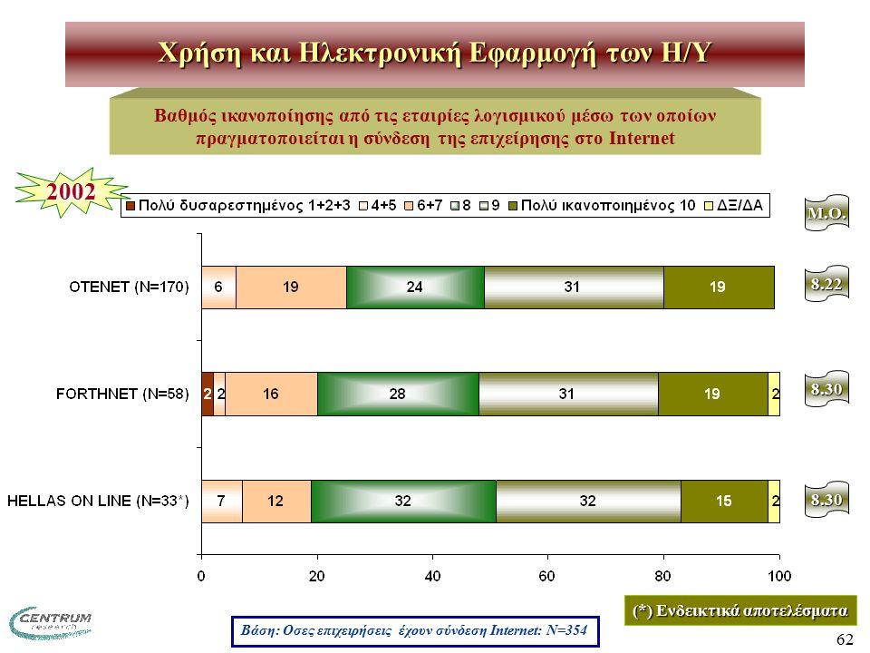62 Χρήση και Ηλεκτρονική Εφαρμογή των H/Y Βαθμός ικανοποίησης από τις εταιρίες λογισμικού μέσω των οποίων πραγματοποιείται η σύνδεση της επιχείρησης στο Internet M.O.