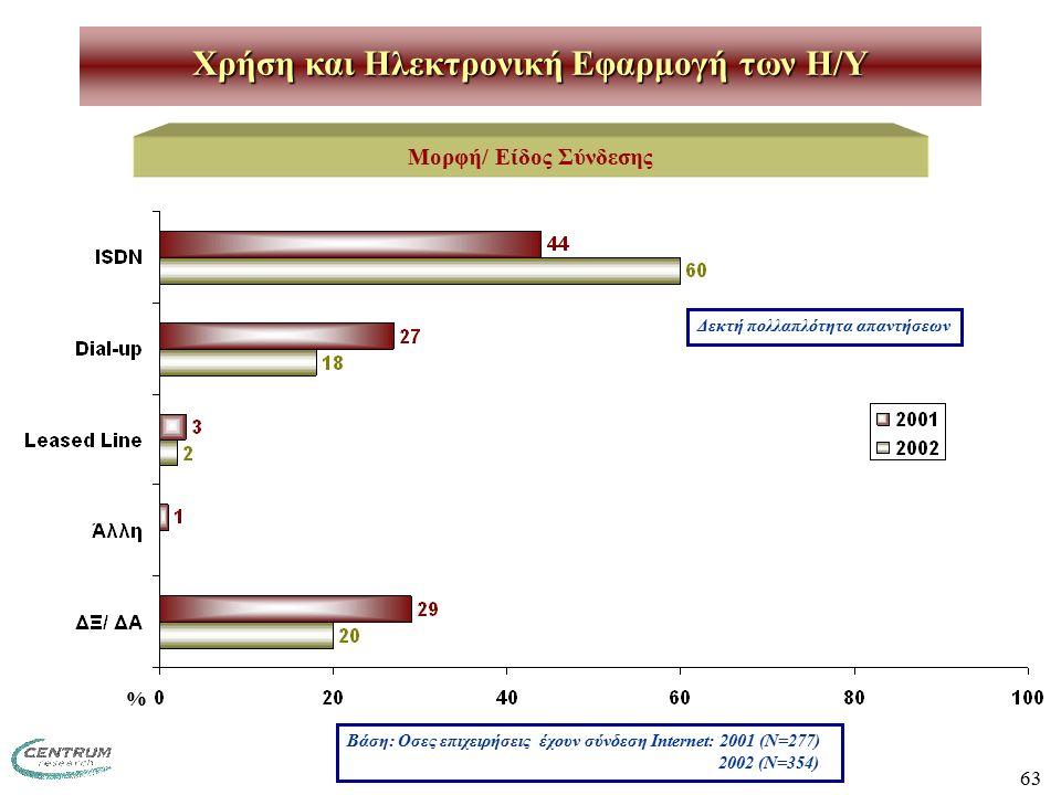 63 Χρήση και Ηλεκτρονική Εφαρμογή των H/Y Μορφή/ Είδος Σύνδεσης Βάση: Οσες επιχειρήσεις έχουν σύνδεση Internet: 2001 (Ν=277) 2002 (Ν=354) Δεκτή πολλαπλότητα απαντήσεων %