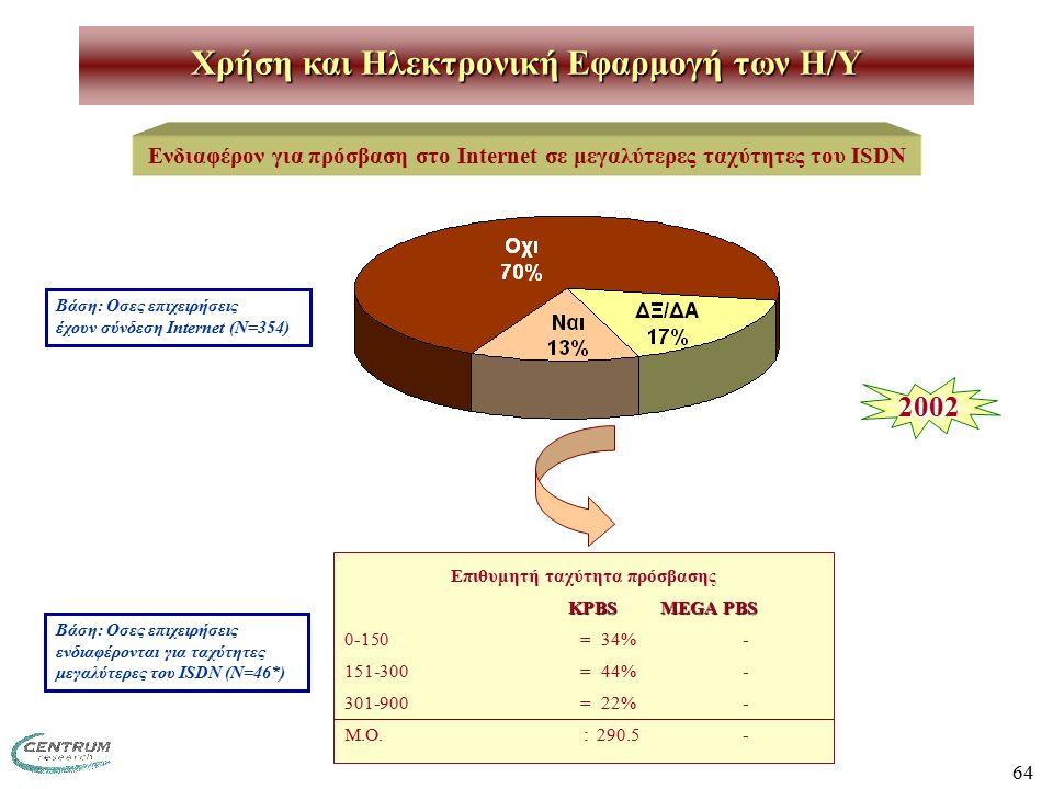 64 Χρήση και Ηλεκτρονική Εφαρμογή των H/Y Ενδιαφέρον για πρόσβαση στο Internet σε μεγαλύτερες ταχύτητες του ISDN Επιθυμητή ταχύτητα πρόσβασης KPBS MEGA PBS 0-150=34% - 151-300=44% - 301-900=22% - M.O.:290.5 - 2002 Βάση: Οσες επιχειρήσεις έχουν σύνδεση Internet (Ν=354) Βάση: Οσες επιχειρήσεις ενδιαφέρονται για ταχύτητες μεγαλύτερες του ISDN (N=46*)