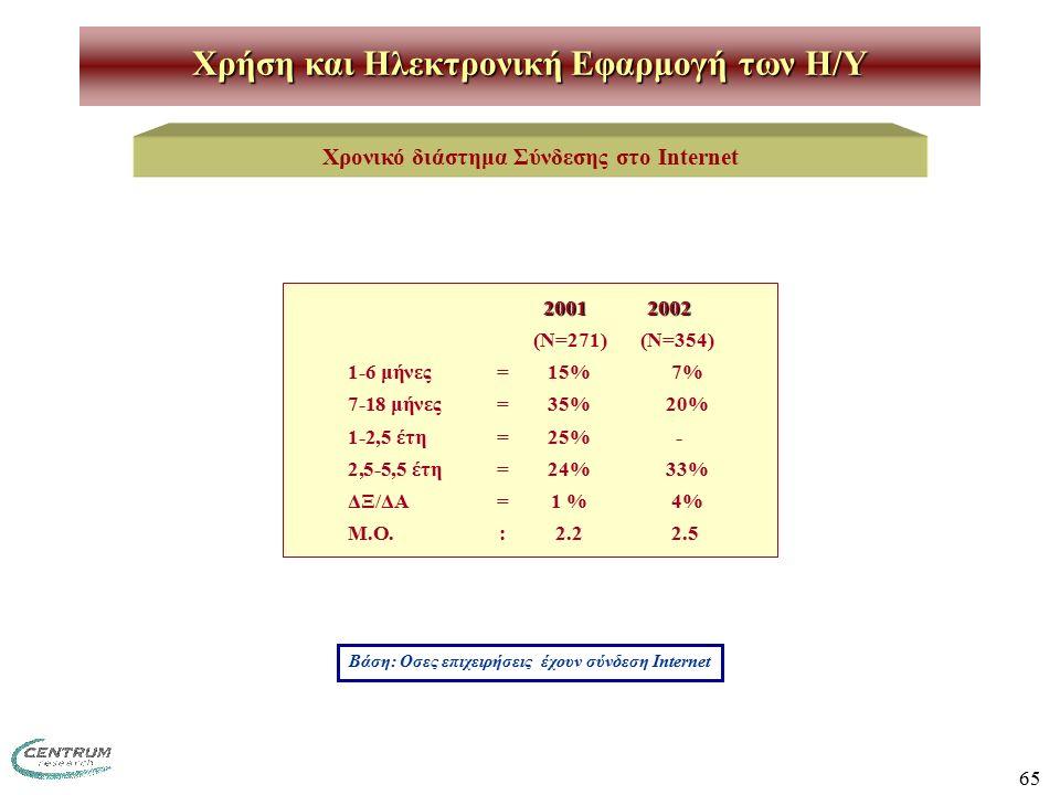 65 Χρήση και Ηλεκτρονική Εφαρμογή των H/Y Χρονικό διάστημα Σύνδεσης στο Internet Βάση: Οσες επιχειρήσεις έχουν σύνδεση Internet 2001 2002 (Ν=271) (Ν=354) 1-6 μήνες=15% 7% 7-18 μήνες=35%20% 1-2,5 έτη=25% - 2,5-5,5 έτη=24%33% ΔΞ/ΔΑ=1 % 4% Μ.Ο.:2.2 2.5