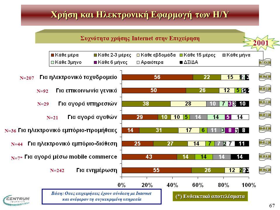 67 Χρήση και Ηλεκτρονική Εφαρμογή των H/Y Συχνότητα χρήσης Internet στην Επιχείρηση Βάση: Οσες επιχειρήσεις έχουν σύνδεση με Internet και ανέφεραν τη συγκεκριμένη υπηρεσία Ν=207 Ν=92 Ν=29 Ν=21 Ν=36 Ν=44 Ν=7* Ν=242 (*) Ενδεικτικά αποτελέσματα 2001 M.O.