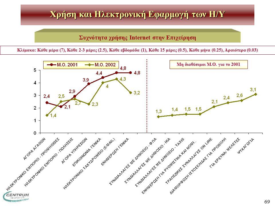 69 Χρήση και Ηλεκτρονική Εφαρμογή των H/Y Συχνότητα χρήσης Internet στην Επιχείρηση Μη διαθέσιμοι Μ.Ο. για το 2001 Κλίμακα: Κάθε μέρα (7), Κάθε 2-3 μέ