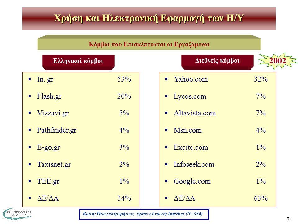 71 Χρήση και Ηλεκτρονική Εφαρμογή των H/Y Κόμβοι που Επισκέπτονται οι Εργαζόμενοι  In. gr 53%  Flash.gr 20%  Vizzavi.gr 5%  Pathfinder.gr 4%  E-g