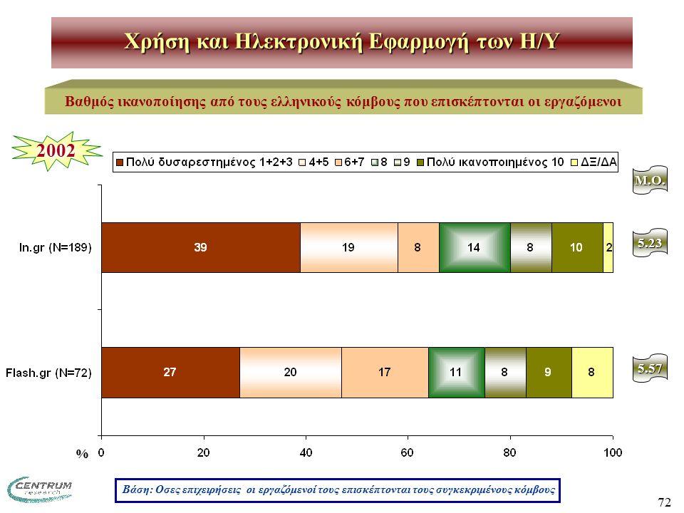 72 Χρήση και Ηλεκτρονική Εφαρμογή των H/Y Βαθμός ικανοποίησης από τους ελληνικούς κόμβους που επισκέπτονται οι εργαζόμενοι M.O. 5.23 2002 5.57 Βάση: Ο