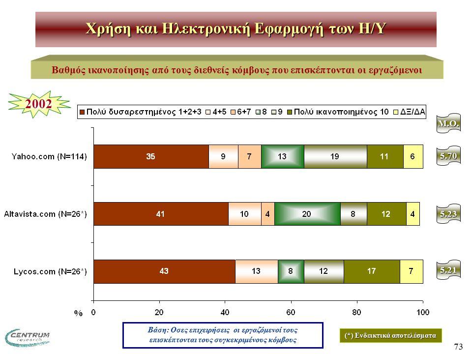 73 Χρήση και Ηλεκτρονική Εφαρμογή των H/Y Βαθμός ικανοποίησης από τους διεθνείς κόμβους που επισκέπτονται οι εργαζόμενοι M.O. 5.70 2002 5.23 5.21 Βάση