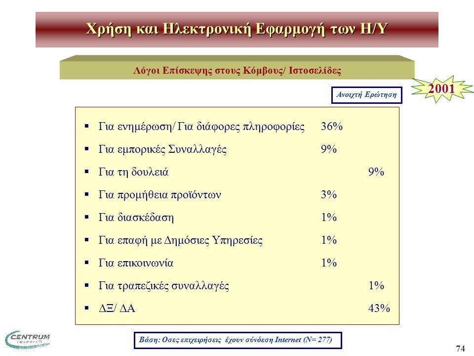 74 Χρήση και Ηλεκτρονική Εφαρμογή των H/Y Λόγοι Επίσκεψης στους Κόμβους/ Ιστοσελίδες  Για ενημέρωση/ Για διάφορες πληροφορίες36%  Για εμπορικές Συναλλαγές9%  Για τη δουλειά9%  Για προμήθεια προϊόντων3%  Για διασκέδαση1%  Για επαφή με Δημόσιες Υπηρεσίες1%  Για επικοινωνία1%  Για τραπεζικές συναλλαγές1%  ΔΞ/ ΔΑ43% Βάση: Οσες επιχειρήσεις έχουν σύνδεση Internet (Ν= 277) Ανοιχτή Ερώτηση 2001