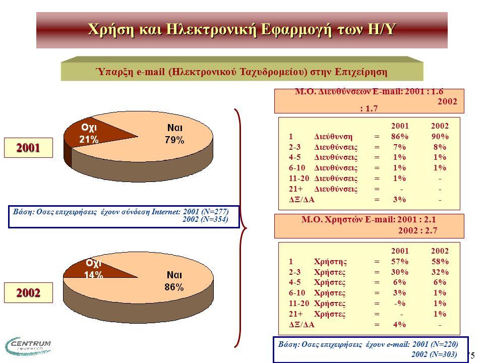 75 Χρήση και Ηλεκτρονική Εφαρμογή των H/Y Ύπαρξη e-mail (Ηλεκτρονικού Ταχυδρομείου) στην Επιχείρηση 2001 2002 Βάση: Οσες επιχειρήσεις έχουν σύνδεση Internet: 2001 (Ν=277) 2002 (Ν=354) 20012002 1Διεύθυνση=86%90% 2-3Διευθύνσεις=7%8% 4-5Διευθύνσεις=1%1% 6-10Διευθύνσεις =1%1% 11-20Διευθύνσεις =1%- 21+Διευθύνσεις = -- ΔΞ/ΔΑ=3%- Μ.Ο.