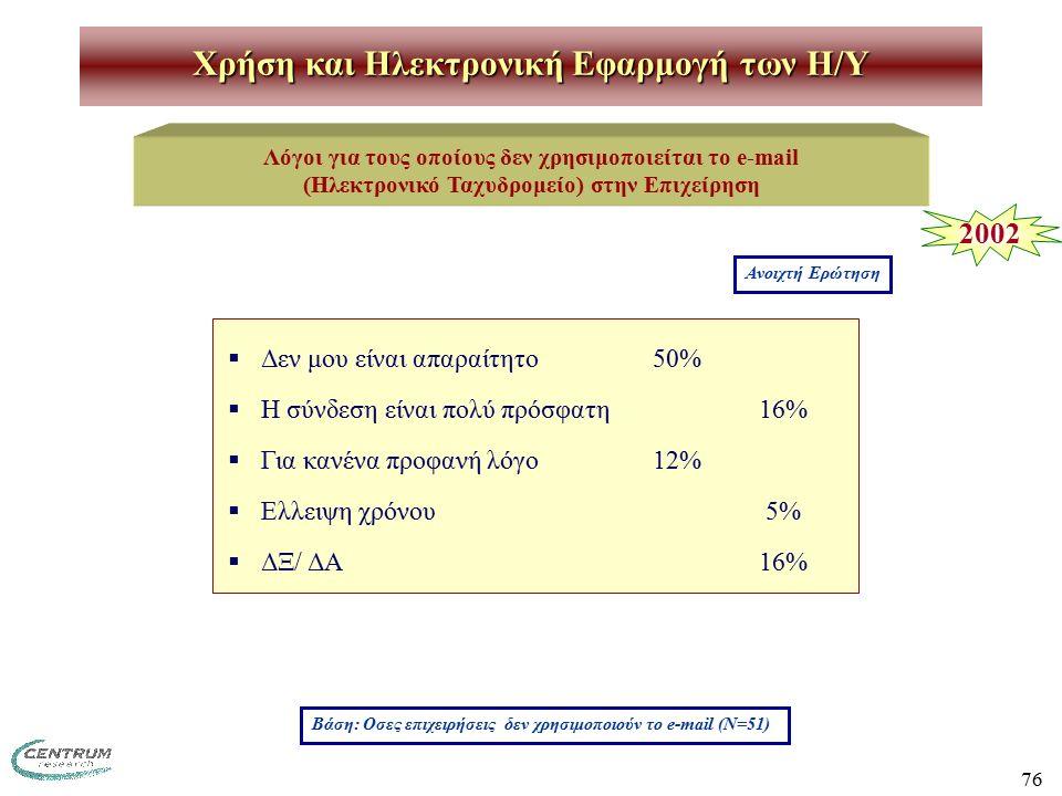76 Χρήση και Ηλεκτρονική Εφαρμογή των H/Y Λόγοι για τους οποίους δεν χρησιμοποιείται το e-mail (Ηλεκτρονικό Ταχυδρομείο) στην Επιχείρηση Βάση: Οσες επιχειρήσεις δεν χρησιμοποιούν το e-mail (Ν=51) Ανοιχτή Ερώτηση 2002  Δεν μου είναι απαραίτητο50%  Η σύνδεση είναι πολύ πρόσφατη16%  Για κανένα προφανή λόγο12%  Ελλειψη χρόνου 5%  ΔΞ/ ΔΑ16%