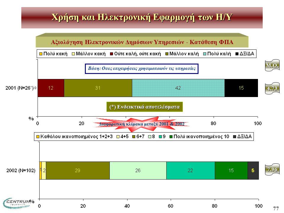 77 Χρήση και Ηλεκτρονική Εφαρμογή των H/Y Αξιολόγηση Ηλεκτρονικών Δημόσιων Υπηρεσιών - Κατάθεση ΦΠΑ Βάση: Οσες επιχειρήσεις χρησιμοποιούν τις υπηρεσίες M.O.