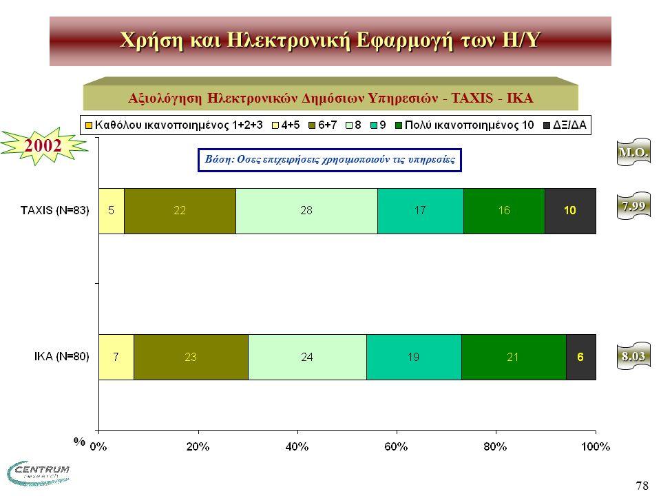 78 Χρήση και Ηλεκτρονική Εφαρμογή των H/Y Αξιολόγηση Ηλεκτρονικών Δημόσιων Υπηρεσιών - TAXIS - IKA Βάση: Οσες επιχειρήσεις χρησιμοποιούν τις υπηρεσίες M.O.