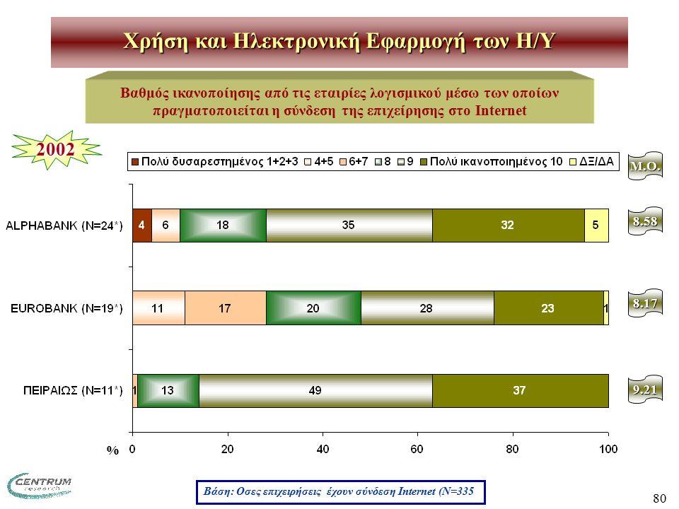 80 Χρήση και Ηλεκτρονική Εφαρμογή των H/Y Βαθμός ικανοποίησης από τις εταιρίες λογισμικού μέσω των οποίων πραγματοποιείται η σύνδεση της επιχείρησης στο Internet M.O.