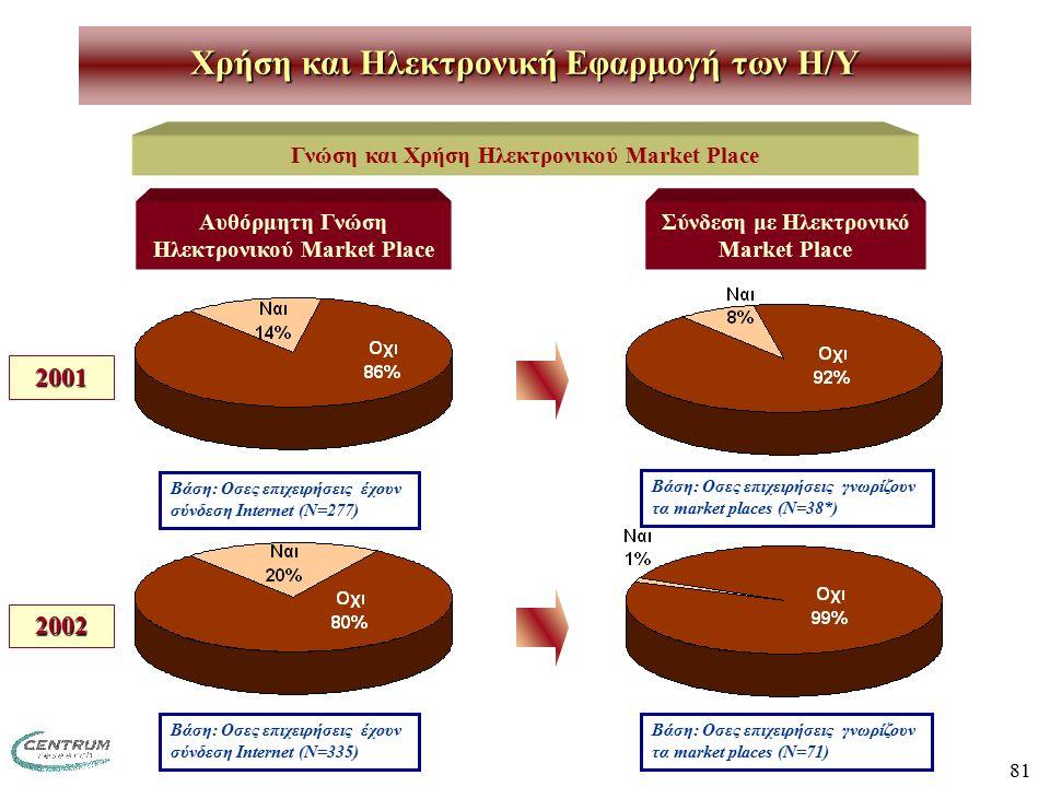 81 Χρήση και Ηλεκτρονική Εφαρμογή των H/Y Γνώση και Χρήση Ηλεκτρονικού Market Place Αυθόρμητη Γνώση Ηλεκτρονικού Market Place 2001 2002 Βάση: Οσες επιχειρήσεις έχουν σύνδεση Internet (Ν=335) Βάση: Οσες επιχειρήσεις έχουν σύνδεση Internet (Ν=277) Σύνδεση με Ηλεκτρονικό Market Place Βάση: Οσες επιχειρήσεις γνωρίζουν τα market places (N=38*) Βάση: Οσες επιχειρήσεις γνωρίζουν τα market places (N=71)