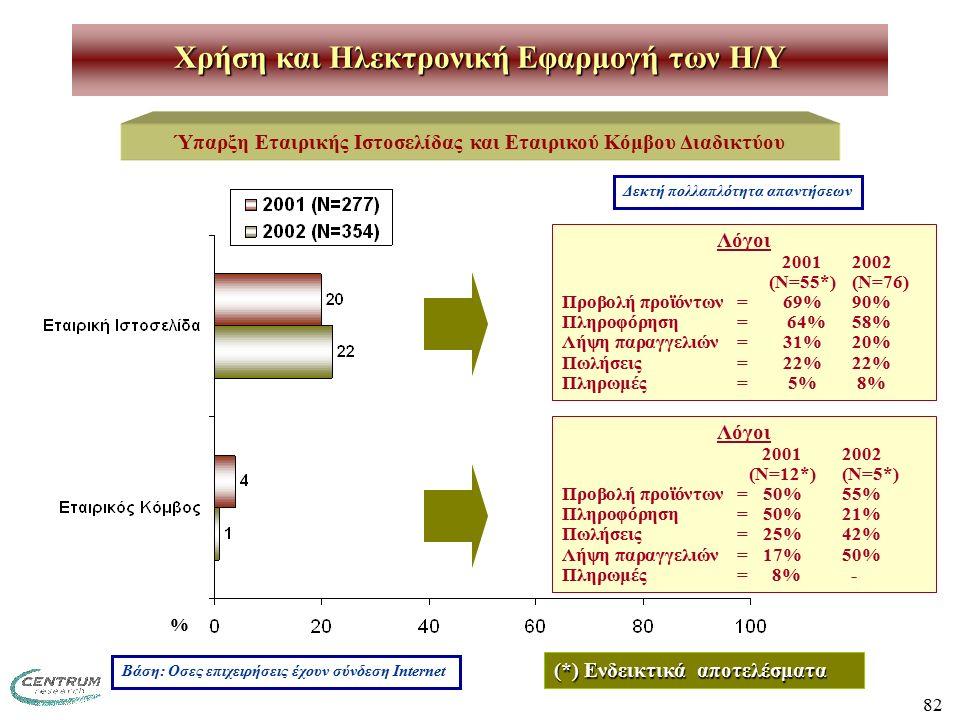 82 Χρήση και Ηλεκτρονική Εφαρμογή των H/Y Ύπαρξη Εταιρικής Ιστοσελίδας και Εταιρικού Κόμβου Διαδικτύου Λόγοι 20012002 (Ν=55*)(Ν=76) Προβολή προϊόντων=69%90% Πληροφόρηση= 64% 58% Λήψη παραγγελιών=31% 20% Πωλήσεις=22%22% Πληρωμές=5% 8% Λόγοι 20012002 (Ν=12*)(Ν=5*) Προβολή προϊόντων= 50%55% Πληροφόρηση= 50%21% Πωλήσεις=25%42% Λήψη παραγγελιών=17%50% Πληρωμές= 8% - Βάση: Οσες επιχειρήσεις έχουν σύνδεση Internet Δεκτή πολλαπλότητα απαντήσεων (*) Ενδεικτικά αποτελέσματα %