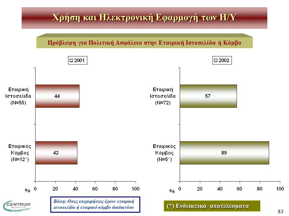 83 Χρήση και Ηλεκτρονική Εφαρμογή των H/Y Πρόβλεψη για Πολιτική Ασφάλεια στην Εταιρική Ιστοσελίδα ή Κόμβο Βάση: Οσες επιχειρήσεις έχουν εταιρική ιστοσελίδα ή εταιρικό κόμβο διαδικτύου % % (*) Ενδεικτικά αποτελέσματα