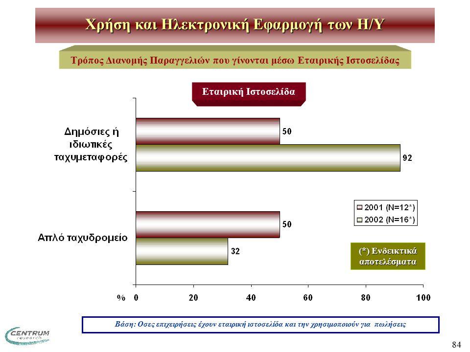 84 Χρήση και Ηλεκτρονική Εφαρμογή των H/Y Τρόπος Διανομής Παραγγελιών που γίνονται μέσω Εταιρικής Ιστοσελίδας Βάση: Οσες επιχειρήσεις έχουν εταιρική ιστοσελίδα και την χρησιμοποιούν για πωλήσεις (*) Ενδεικτικά αποτελέσματα Εταιρική Ιστοσελίδα %