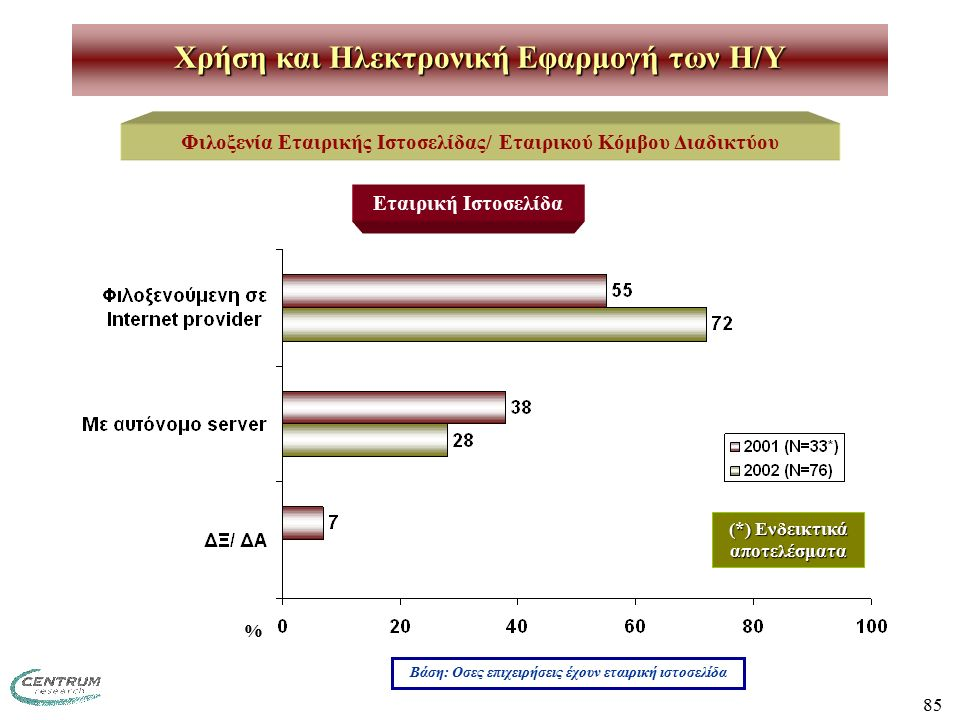 85 Χρήση και Ηλεκτρονική Εφαρμογή των H/Y Φιλοξενία Εταιρικής Ιστοσελίδας/ Εταιρικού Κόμβου Διαδικτύου Εταιρική Ιστοσελίδα Βάση: Οσες επιχειρήσεις έχουν εταιρική ιστοσελίδα (*) Ενδεικτικά αποτελέσματα %