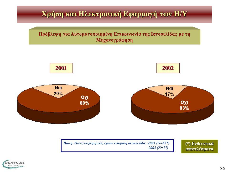 86 Χρήση και Ηλεκτρονική Εφαρμογή των H/Y Πρόβλεψη για Αυτοματοποιημένη Επικοινωνία της Ιστοσελίδας με τη Μηχανογράφηση 20012002 Βάση: Οσες επιχειρήσεις έχουν εταιρική ιστοσελίδα: 2001 (Ν=55*) 2002 (Ν=77) (*) Ενδεικτικά αποτελέσματα