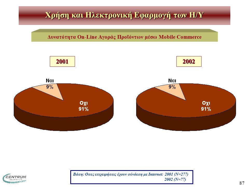 87 Χρήση και Ηλεκτρονική Εφαρμογή των H/Y Δυνατότητα On-Line Αγοράς Προϊόντων μέσω Mobile Commerce Βάση: Οσες επιχειρήσεις έχουν σύνδεση με Internet: 2001 (Ν=277) 2002 (N=77) 20012002