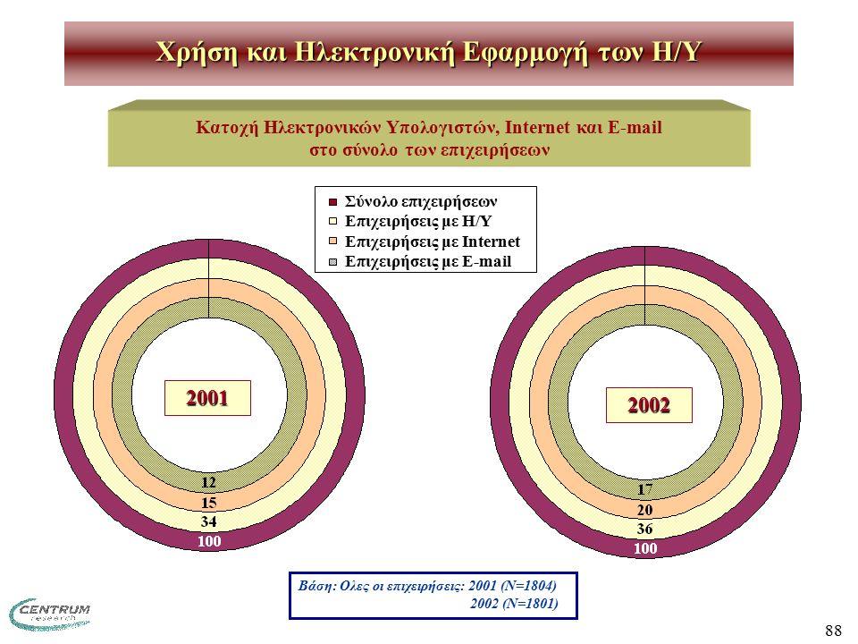 88 Χρήση και Ηλεκτρονική Εφαρμογή των H/Y Κατοχή Ηλεκτρονικών Υπολογιστών, Internet και E-mail στο σύνολο των επιχειρήσεων Βάση: Ολες οι επιχειρήσεις: 2001 (Ν=1804) 2002 (Ν=1801) Σύνολο επιχειρήσεων Επιχειρήσεις με Η/Υ Επιχειρήσεις με Internet Επιχειρήσεις με E-mail 2001 2002