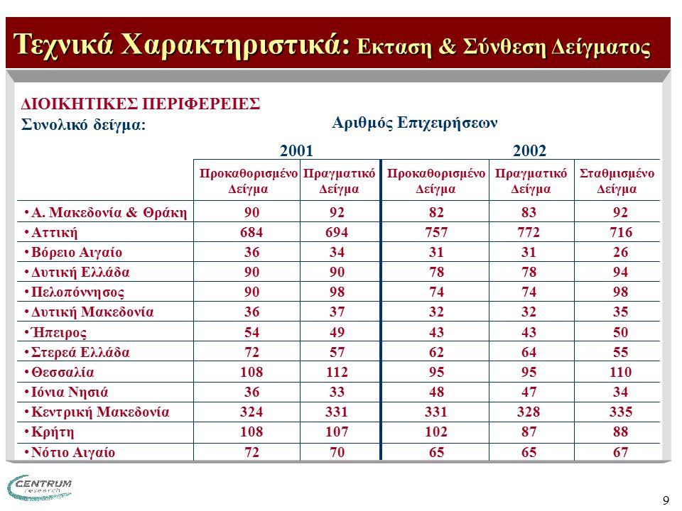 9 ΔΙΟΙΚΗΤΙΚΕΣ ΠΕΡΙΦΕΡΕΙΕΣ Συνολικό δείγμα: Τεχνικά Χαρακτηριστικά: Εκταση & Σύνθεση Δείγματος Α. Μακεδονία & Θράκη9092828392 Αττική684694757772716 Βόρ