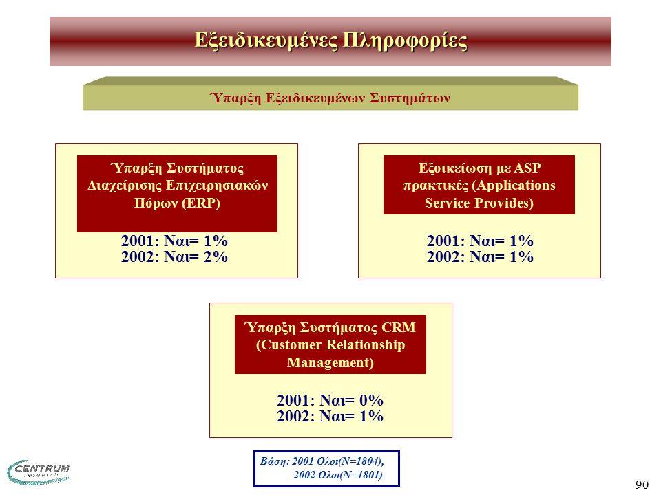 90 Εξειδικευμένες Πληροφορίες Ύπαρξη Εξειδικευμένων Συστημάτων 2001: Nαι= 1% 2002: Ναι= 2% Ύπαρξη Συστήματος Διαχείρισης Επιχειρησιακών Πόρων (ERP) Εξοικείωση με ASP πρακτικές (Applications Service Provides) Ύπαρξη Συστήματος CRM (Customer Relationship Management) 2001: Nαι= 1% 2002: Ναι= 1% 2001: Nαι= 0% 2002: Ναι= 1% Βάση: 2001 Ολοι(Ν=1804), 2002 Ολοι(Ν=1801)
