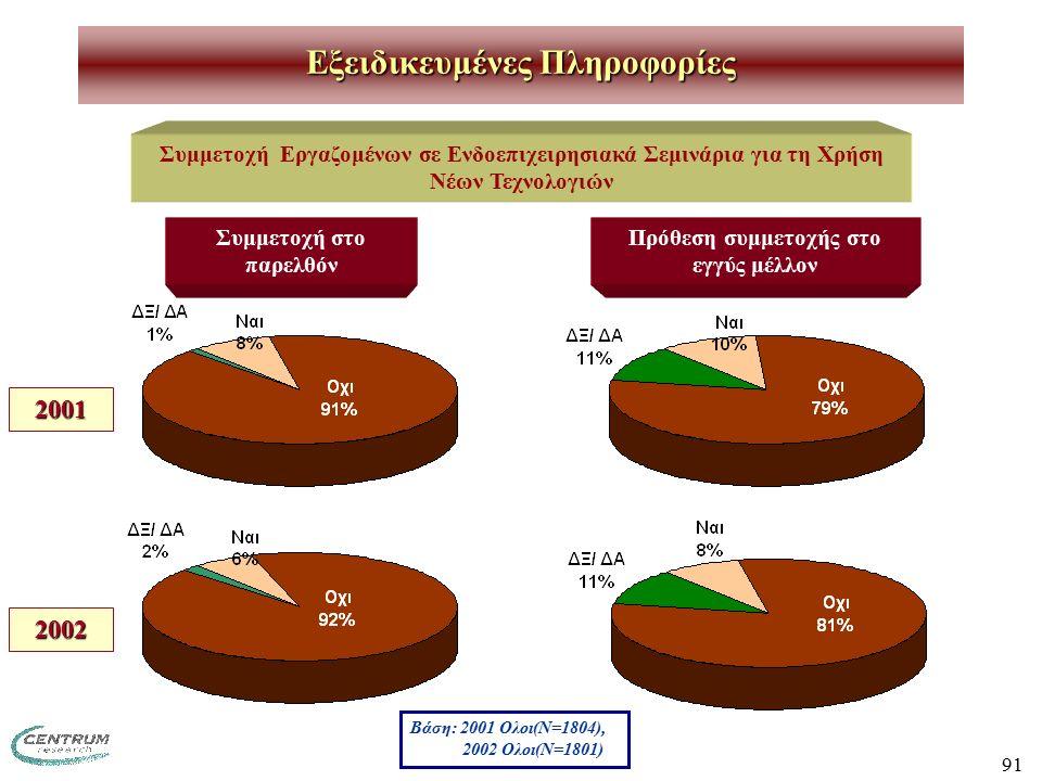 91 Συμμετοχή Εργαζομένων σε Ενδοεπιχειρησιακά Σεμινάρια για τη Χρήση Νέων Τεχνολογιών Συμμετοχή στο παρελθόν Πρόθεση συμμετοχής στο εγγύς μέλλον 2001 2002 Βάση: 2001 Ολοι(Ν=1804), 2002 Ολοι(Ν=1801) Εξειδικευμένες Πληροφορίες