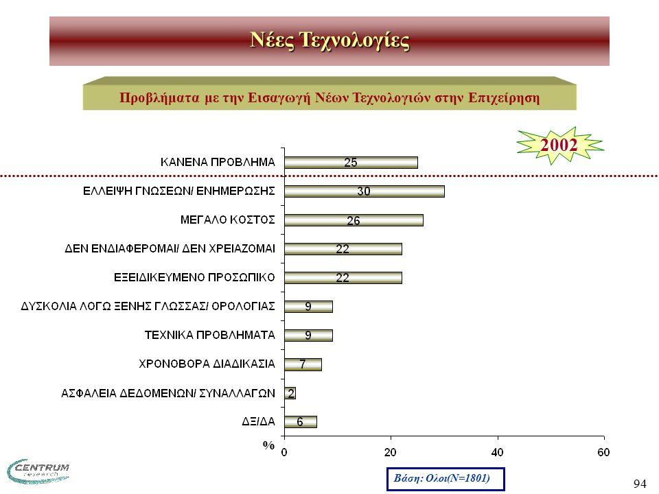 94 Νέες Τεχνολογίες Προβλήματα με την Εισαγωγή Νέων Τεχνολογιών στην Επιχείρηση Βάση: Ολοι(Ν=1801) % 2002