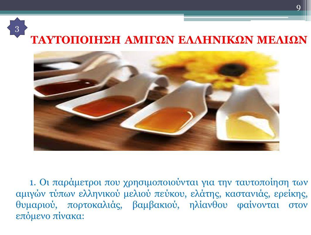 Κίνδυνοι Μη Ελεγχόμενοι από την Μονάδα Επεξεργασίας Παστεριωμένο μέλι Εντοπισμένοι ΚίνδυνοιΤρόπος Αντιμετώπισης των Κινδύνων Βιολογικός κίνδυνος:Πιθανή παρουσία σπορίων Clostridium botulinum σε μέλι νωπό Δημόσια Εκπαίδευση.