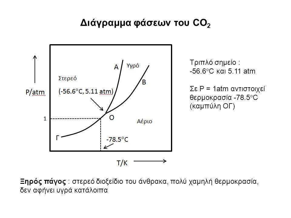 Διάγραμμα φάσεων του CO 2 Ξηρός πάγος : στερεό διοξείδιο του άνθρακα, πολύ χαμηλή θερμοκρασία, δεν αφήνει υγρά κατάλοιπα Τριπλό σημείο : -56.6  C και 5.11 atm Σε P = 1atm αντιστοιχεί θερμοκρασία -78.5  C (καμπύλη ΟΓ)