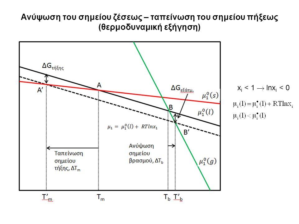 Ανύψωση του σημείου ζέσεως – ταπείνωση του σημείου πήξεως (θερμοδυναμική εξήγηση) x i < 1  lnx i < 0