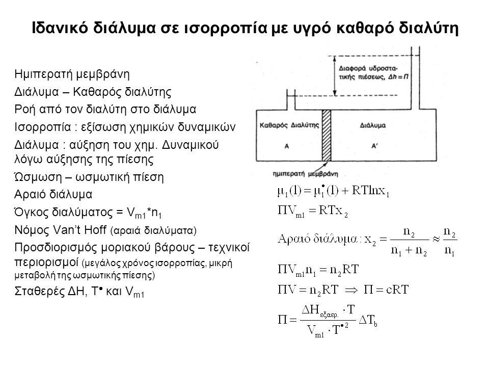 Ιδανικό διάλυμα σε ισορροπία με υγρό καθαρό διαλύτη Ημιπερατή μεμβράνη Διάλυμα – Καθαρός διαλύτης Ροή από τον διαλύτη στο διάλυμα Ισορροπία : εξίσωση χημικών δυναμικών Διάλυμα : αύξηση του χημ.