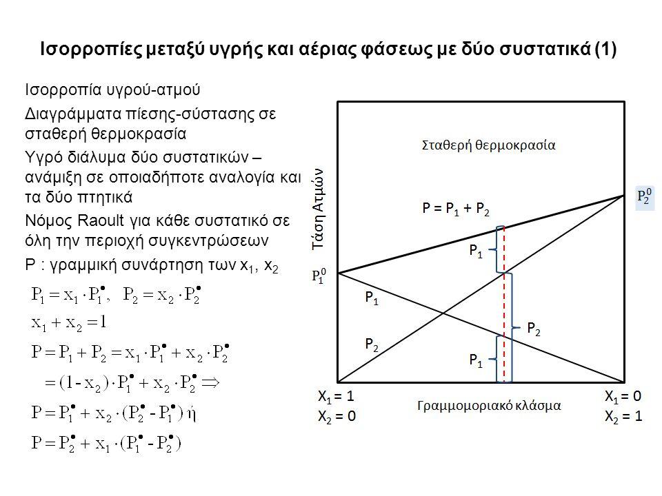 Ισορροπίες μεταξύ υγρής και αέριας φάσεως με δύο συστατικά (1) Ισορροπία υγρού-ατμού Διαγράμματα πίεσης-σύστασης σε σταθερή θερμοκρασία Υγρό διάλυμα δύο συστατικών – ανάμιξη σε οποιαδήποτε αναλογία και τα δύο πτητικά Νόμος Raoult για κάθε συστατικό σε όλη την περιοχή συγκεντρώσεων P : γραμμική συνάρτηση των x 1, x 2