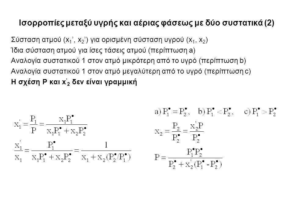 Ισορροπίες μεταξύ υγρής και αέριας φάσεως με δύο συστατικά (2) Σύσταση ατμού (x 1 ', x 2 ') για ορισμένη σύσταση υγρού (x 1, x 2 ) Ίδια σύσταση ατμού για ίσες τάσεις ατμού (περίπτωση a) Αναλογία συστατικού 1 στον ατμό μικρότερη από το υγρό (περίπτωση b) Αναλογία συστατικού 1 στον ατμό μεγαλύτερη από το υγρό (περίπτωση c) Η σχέση P και x ' 2 δεν είναι γραμμική