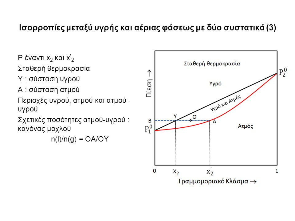 Ισορροπίες μεταξύ υγρής και αέριας φάσεως με δύο συστατικά (3) P έναντι x 2 και x ' 2 Σταθερή θερμοκρασία Υ : σύσταση υγρού Α : σύσταση ατμού Περιοχές υγρού, ατμού και ατμού- υγρού Σχετικές ποσότητες ατμού-υγρού : κανόνας μοχλού n(l)/n(g) = OA/OY