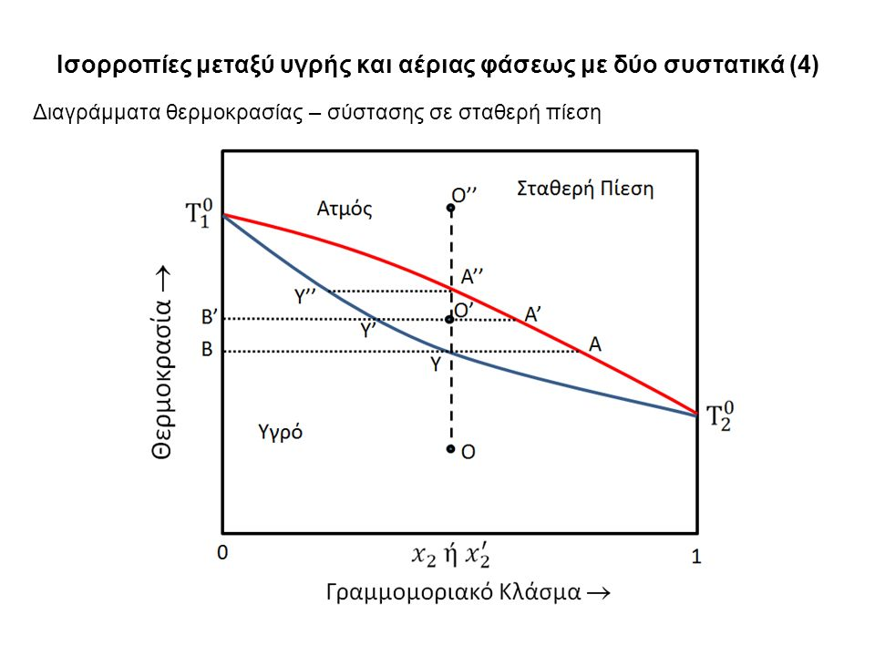 Ισορροπίες μεταξύ υγρής και αέριας φάσεως με δύο συστατικά (4) Διαγράμματα θερμοκρασίας – σύστασης σε σταθερή πίεση