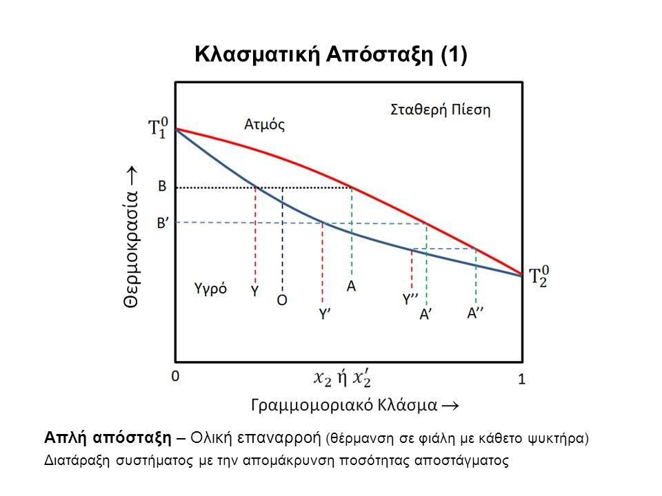 Κλασματική Απόσταξη (1) Απλή απόσταξη – Ολική επαναρροή (θέρμανση σε φιάλη με κάθετο ψυκτήρα) Διατάραξη συστήματος με την απομάκρυνση ποσότητας αποστάγματος