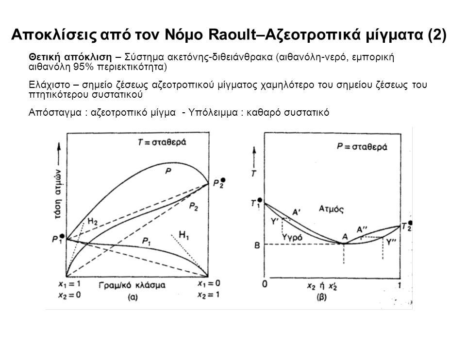 Αποκλίσεις από τον Νόμο Raoult–Αζεοτροπικά μίγματα (2) Θετική απόκλιση – Σύστημα ακετόνης-διθειάνθρακα (αιθανόλη-νερό, εμπορική αιθανόλη 95% περιεκτικότητα) Ελάχιστο – σημείο ζέσεως αζεοτροπικού μίγματος χαμηλότερο του σημείου ζέσεως του πτητικότερου συστατικού Απόσταγμα : αζεοτροπικό μίγμα - Υπόλειμμα : καθαρό συστατικό