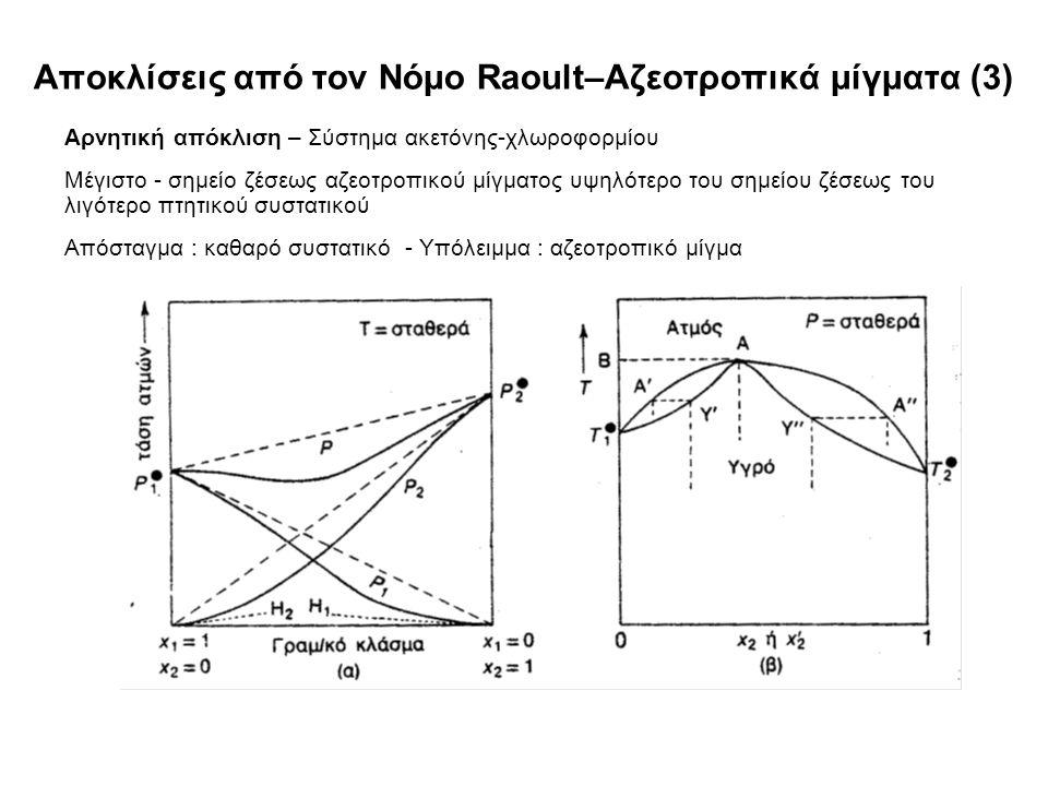 Αποκλίσεις από τον Νόμο Raoult–Αζεοτροπικά μίγματα (3) Αρνητική απόκλιση – Σύστημα ακετόνης-χλωροφορμίου Μέγιστο - σημείο ζέσεως αζεοτροπικού μίγματος υψηλότερο του σημείου ζέσεως του λιγότερο πτητικού συστατικού Απόσταγμα : καθαρό συστατικό - Υπόλειμμα : αζεοτροπικό μίγμα
