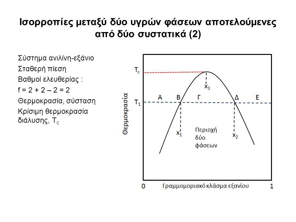 Ισορροπίες μεταξύ δύο υγρών φάσεων αποτελούμενες από δύο συστατικά (2) Σύστημα ανιλίνη-εξάνιο Σταθερή πίεση Βαθμοί ελευθερίας : f = 2 + 2 – 2 = 2 Θερμοκρασία, σύσταση Κρίσιμη θερμοκρασία διάλυσης, T c