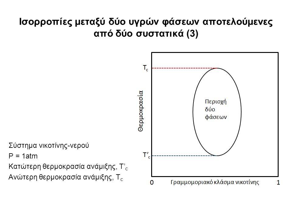 Ισορροπίες μεταξύ δύο υγρών φάσεων αποτελούμενες από δύο συστατικά (3) Σύστημα νικοτίνης-νερού P = 1atm Κατώτερη θερμοκρασία ανάμιξης, T' c Ανώτερη θερμοκρασία ανάμιξης, T c