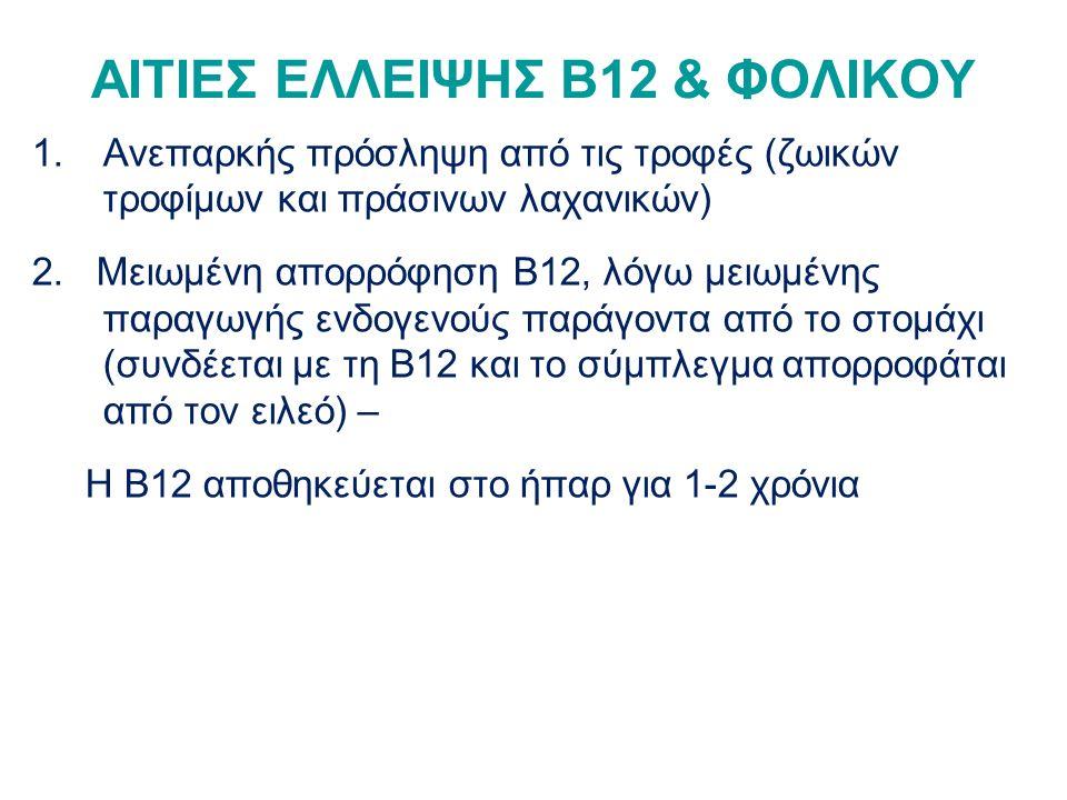 ΑΙΤΙΕΣ ΕΛΛΕΙΨΗΣ Β12 & ΦΟΛΙΚΟΥ 1.Ανεπαρκής πρόσληψη από τις τροφές (ζωικών τροφίμων και πράσινων λαχανικών) 2.