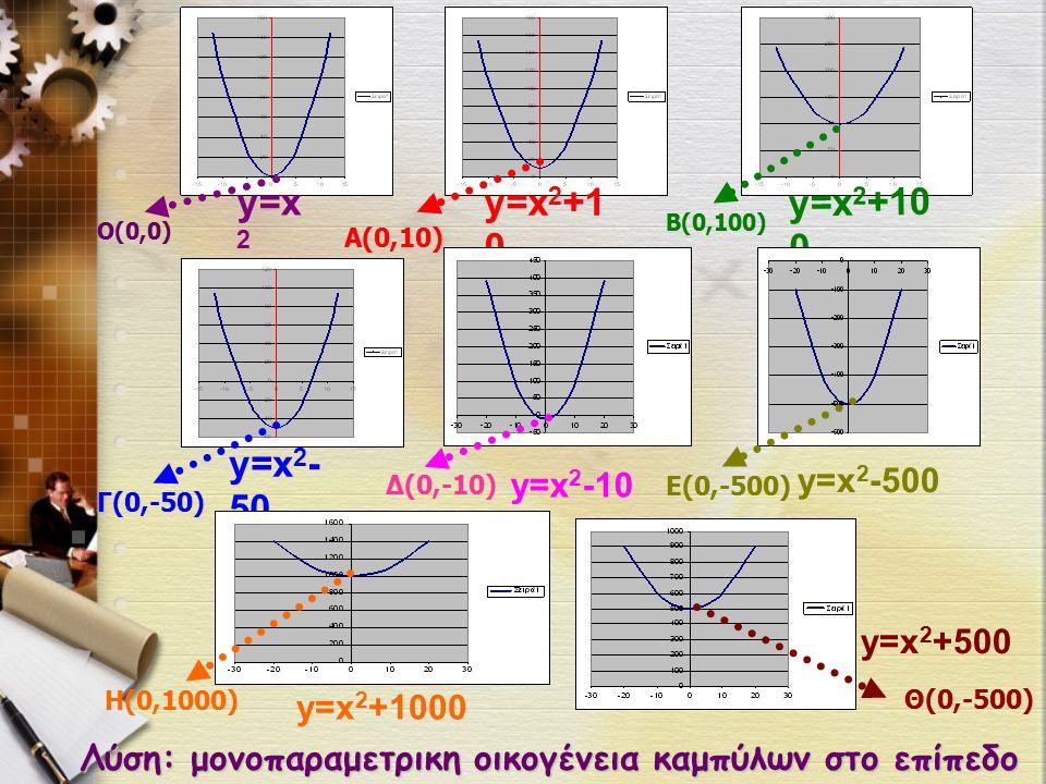 Λύση: μονοπαραμετρικη οικογένεια καμπύλων στο επίπεδο y = x 2 + 1 0 0 y=x 2 y=x 2 +1 0 y=x 2 - 50 y=x 2 -500 y=x 2 -10 y=x 2 +500 y=x 2 +1000 Ο(0,0) Α(0,10) B(0,100) Γ(0,-50) Δ(0,-10) Ε(0,-500) Η(0,1000) Θ(0,-500)