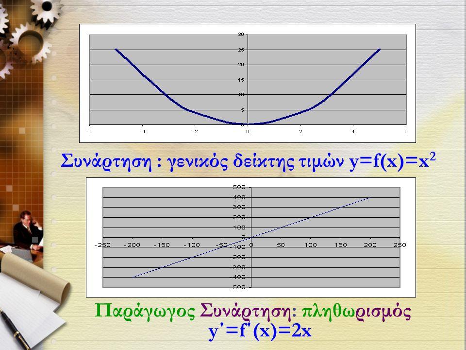 Συνάρτηση : γενικός δείκτης τιμών y=f(x)=x 2 Παράγωγος Συνάρτηση: πληθωρισμός y΄=f΄(x)=2x